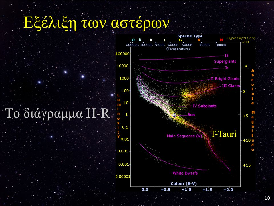 Εξέλιξη των αστέρων Το διάγραμμα H-R T-Tauri