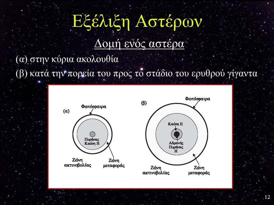 Εξέλιξη Αστέρων Δομή ενός αστέρα (α) στην κύρια ακολουθία