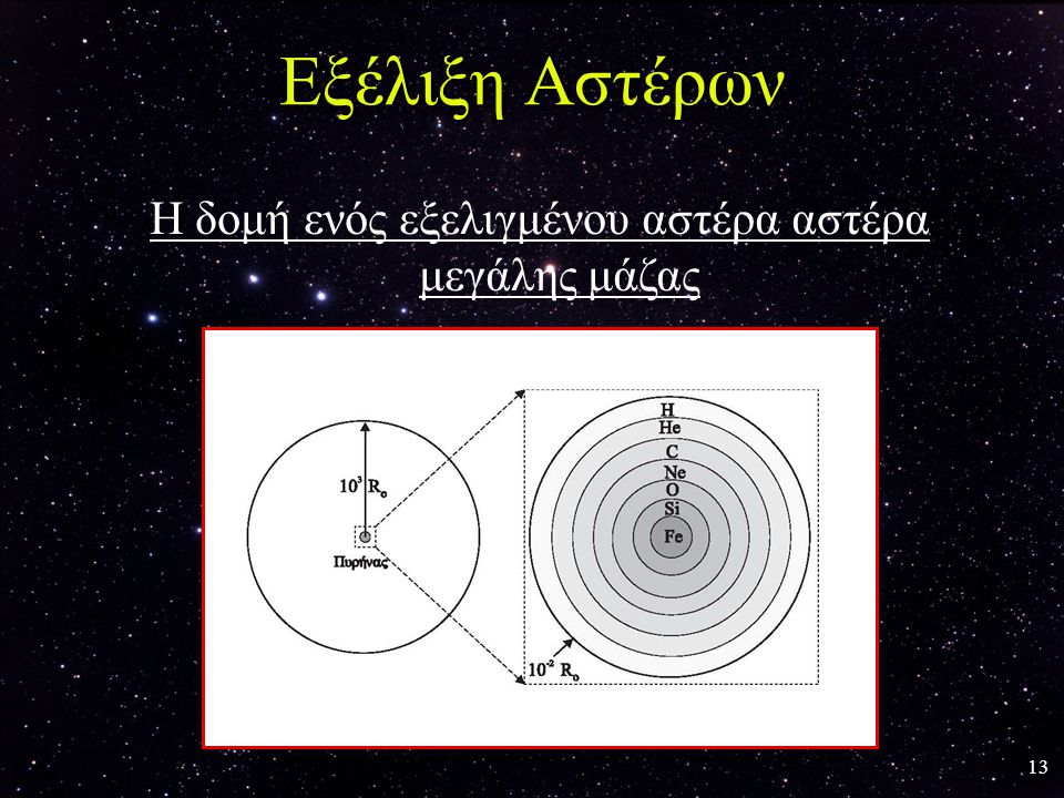 Η δομή ενός εξελιγμένου αστέρα αστέρα μεγάλης μάζας
