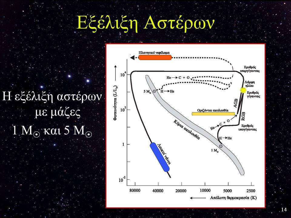 Η εξέλιξη αστέρων με μάζες