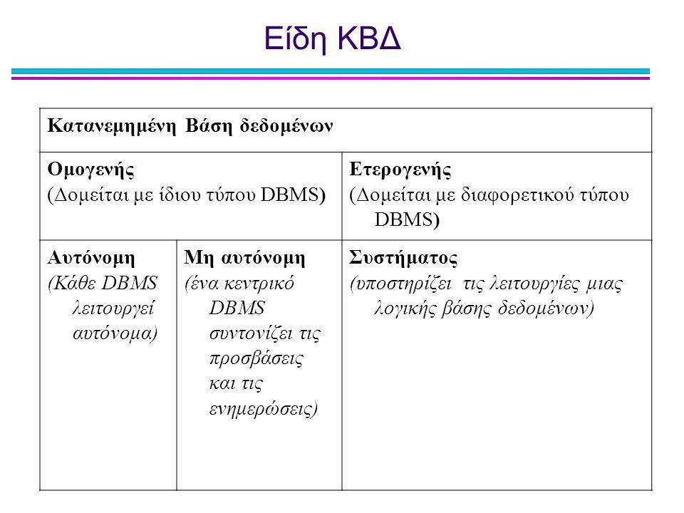 Είδη ΚΒΔ Κατανεμημένη Βάση δεδομένων Ομογενής