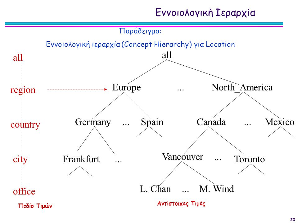 Εννοιολογική ιεραρχία (Concept Hierarchy) για Location