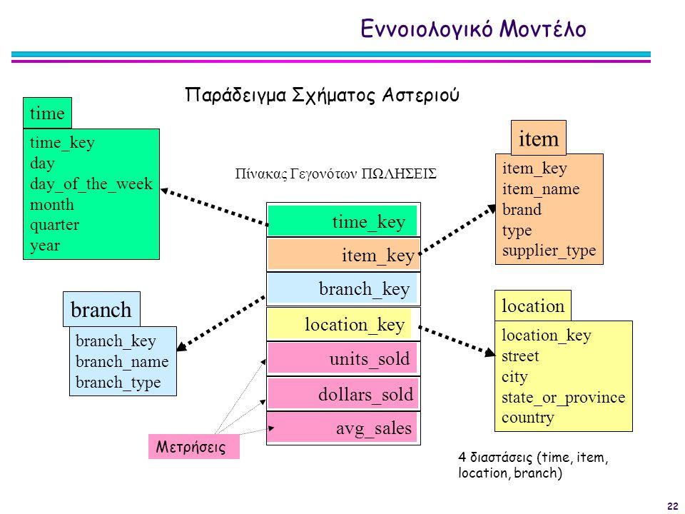 Εννοιολογικό Μοντέλο item branch Παράδειγμα Σχήματος Αστεριού time