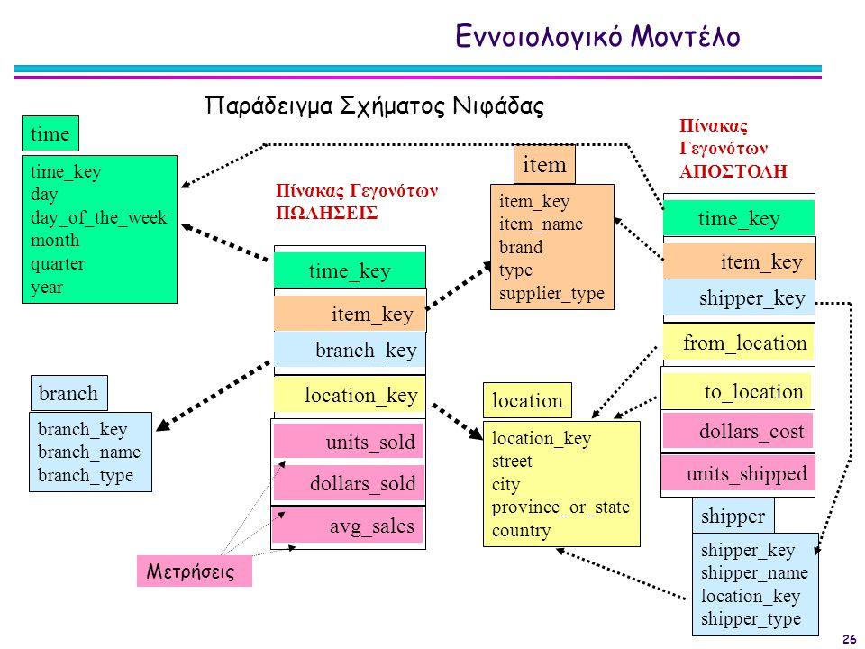 Εννοιολογικό Μοντέλο Παράδειγμα Σχήματος Νιφάδας item time time_key