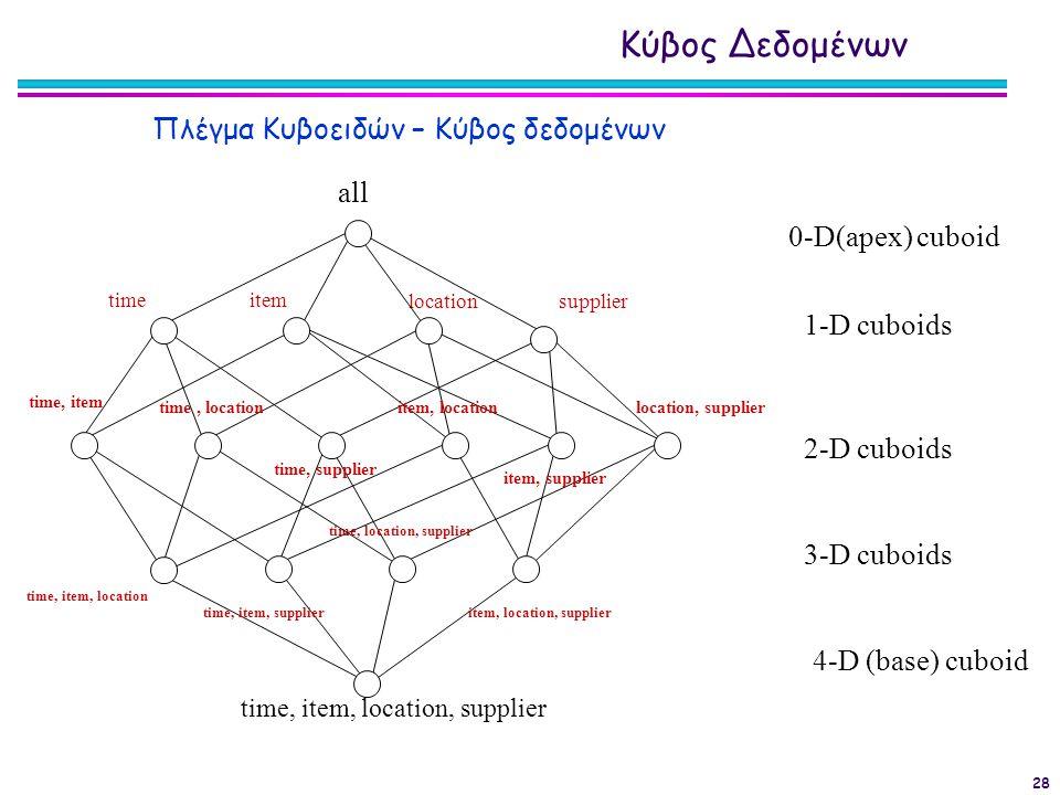 Κύβος Δεδομένων Πλέγμα Κυβοειδών – Κύβος δεδομένων all
