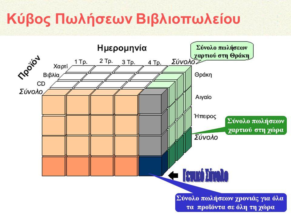 Κύβος Πωλήσεων Βιβλιοπωλείου