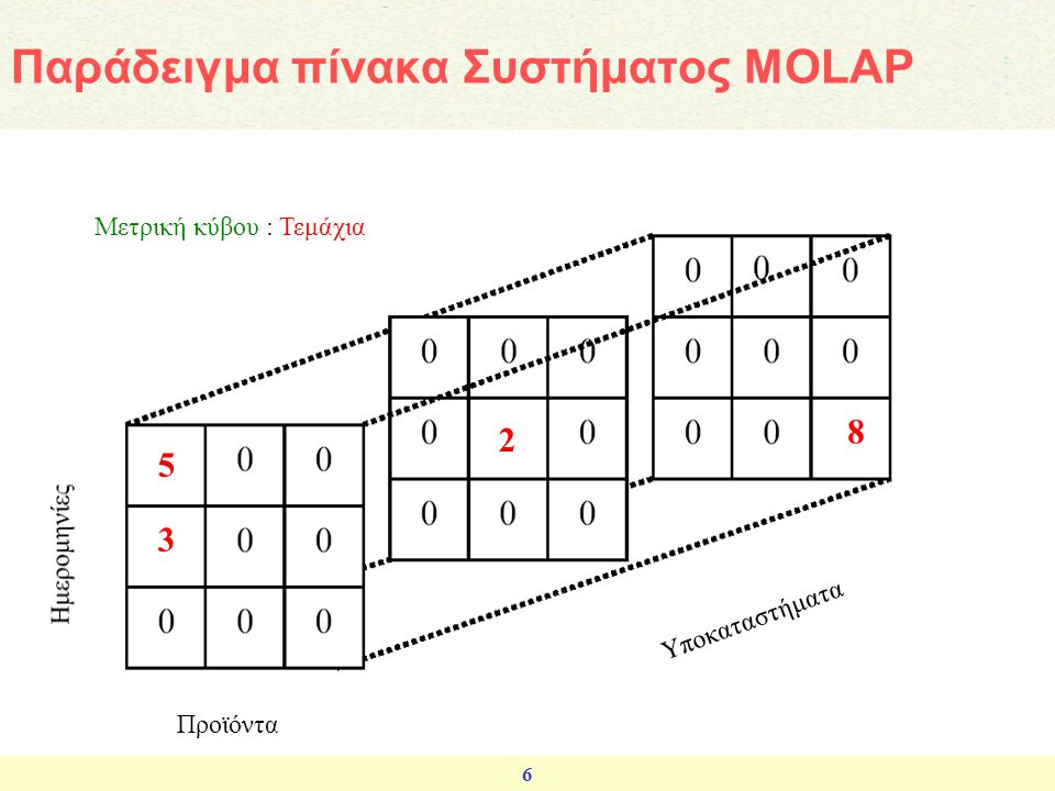 Παράδειγμα πίνακα Συστήματος MOLAP