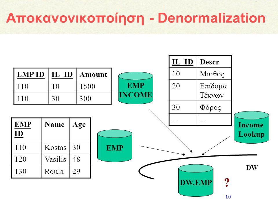 Αποκανονικοποίηση - Denormalization