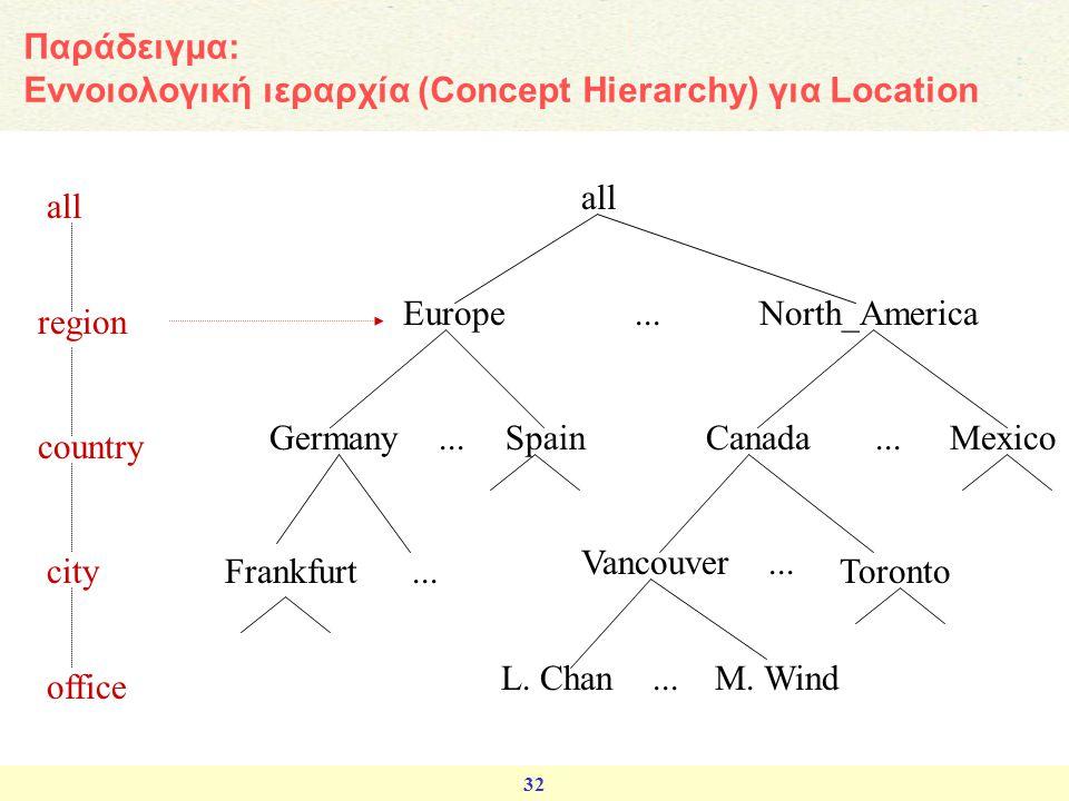 Παράδειγμα: Εννοιολογική ιεραρχία (Concept Hierarchy) για Location
