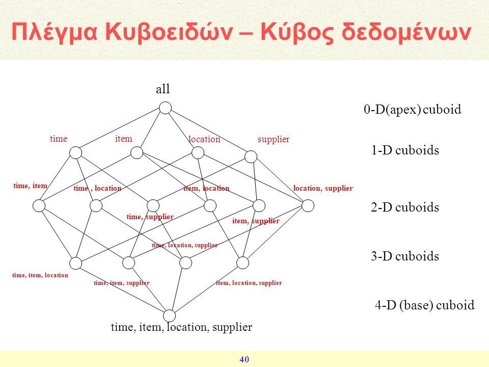 Πλέγμα Κυβοειδών – Κύβος δεδομένων