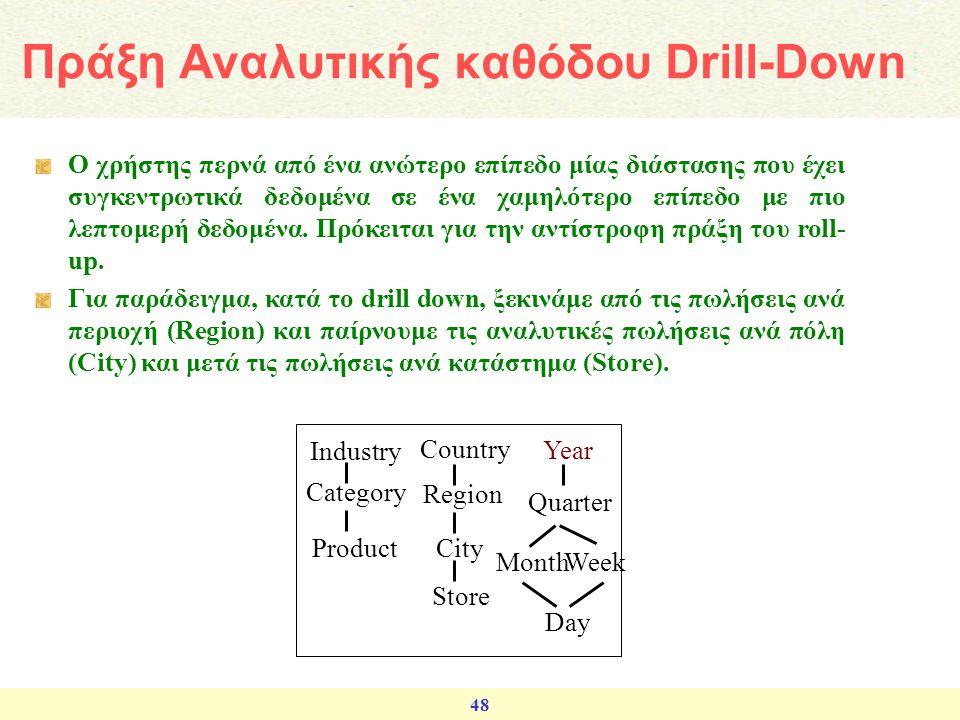 Πράξη Αναλυτικής καθόδου Drill-Down