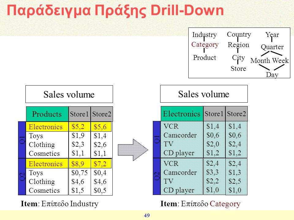 Παράδειγμα Πράξης Drill-Down
