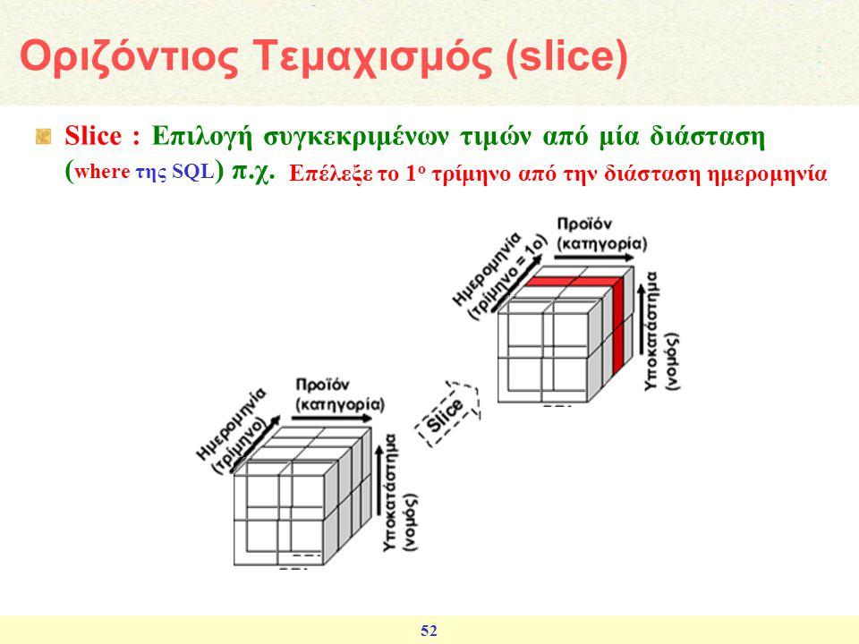 Οριζόντιος Τεμαχισμός (slice)