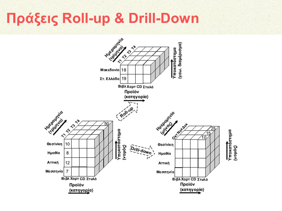 Πράξεις Roll-up & Drill-Down