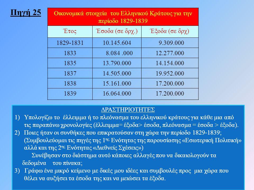 Οικονομικά στοιχεία του Ελληνικού Κράτους για την περίοδο 1829-1839