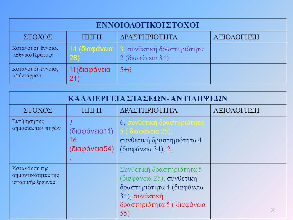 ΚΑΛΛΙΕΡΓΕΙΑ ΣΤΑΣΕΩΝ- ΑΝΤΙΛΗΨΕΩΝ