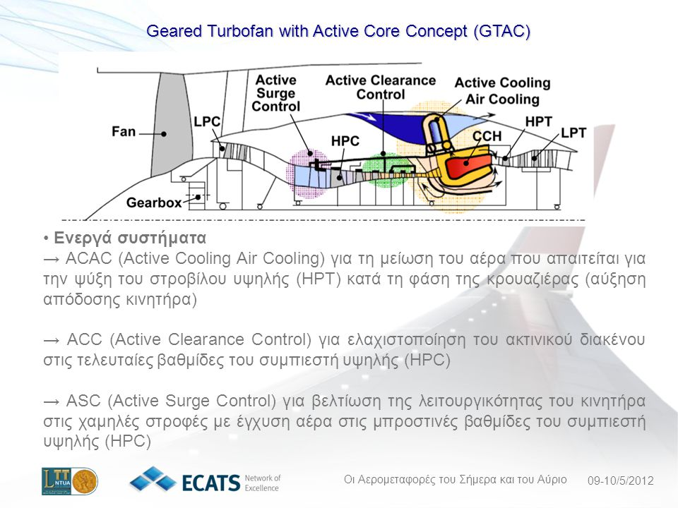 Geared Turbofan with Active Core Concept (GTAC)
