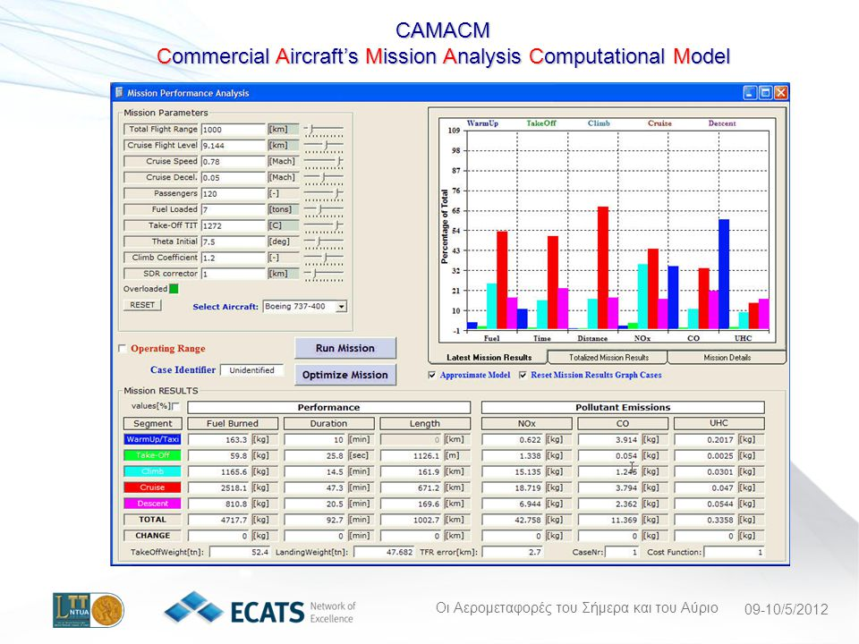 Commercial Aircraft's Mission Analysis Computational Model