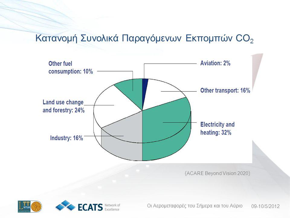 Κατανομή Συνολικά Παραγόμενων Εκπομπών CO2