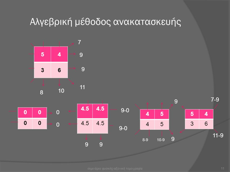 Αλγεβρική μέθοδος ανακατασκευής