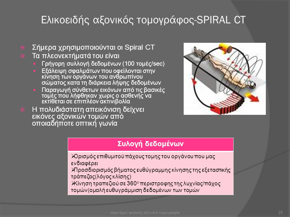 Ελικοειδής αξονικός τομογράφος-SPIRAL CT