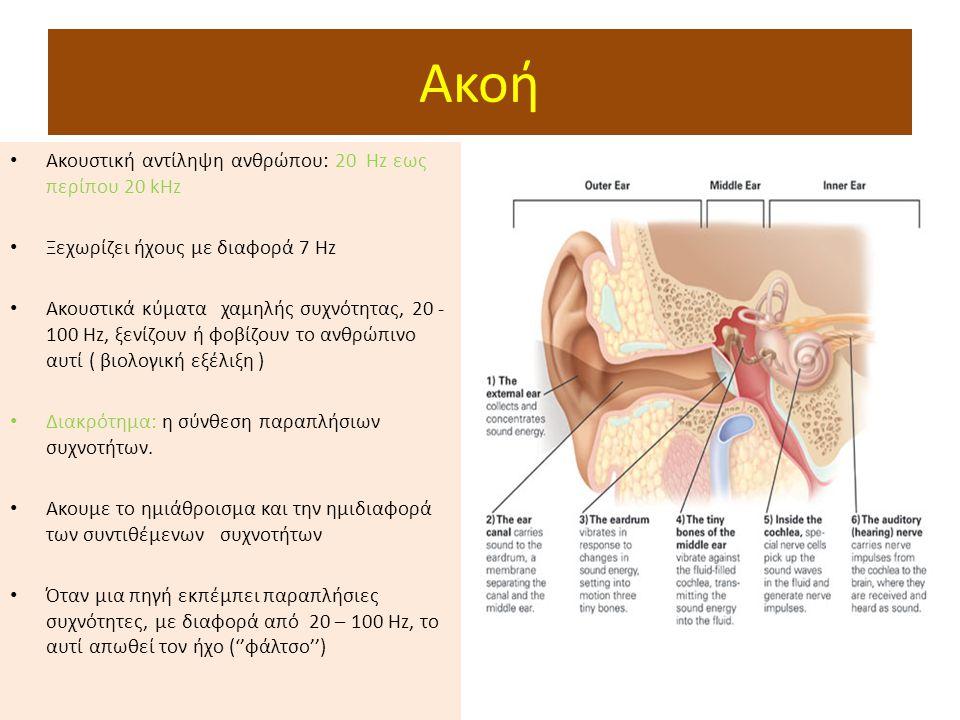 Ακοή Ακουστική αντίληψη ανθρώπου: 20 Hz εως περίπου 20 kHz