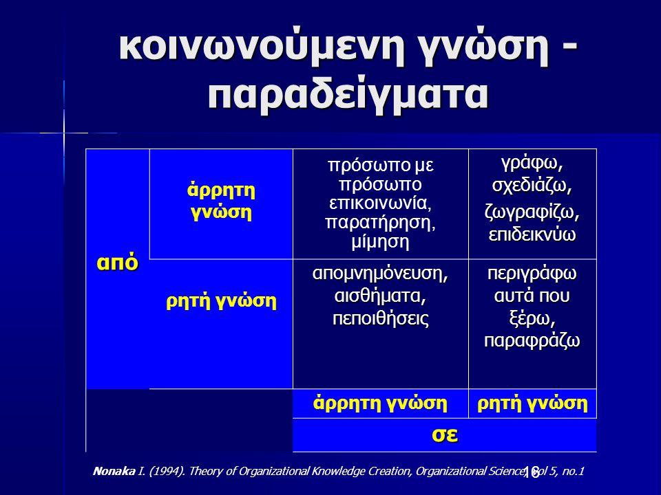 κοινωνούμενη γνώση - παραδείγματα