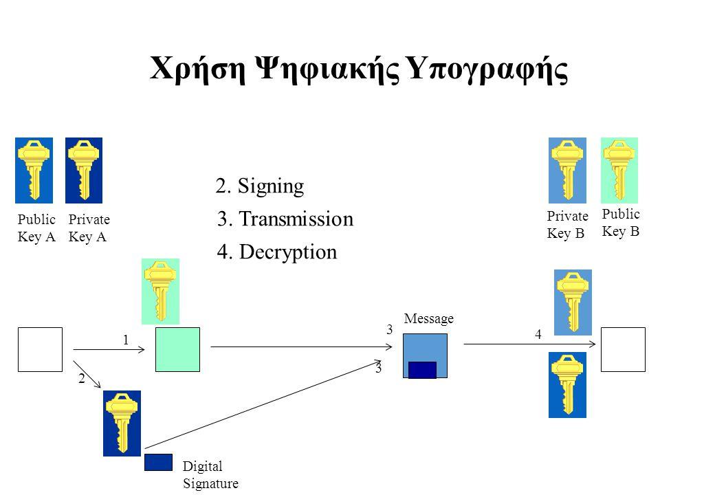 Χρήση Ψηφιακής Υπογραφής