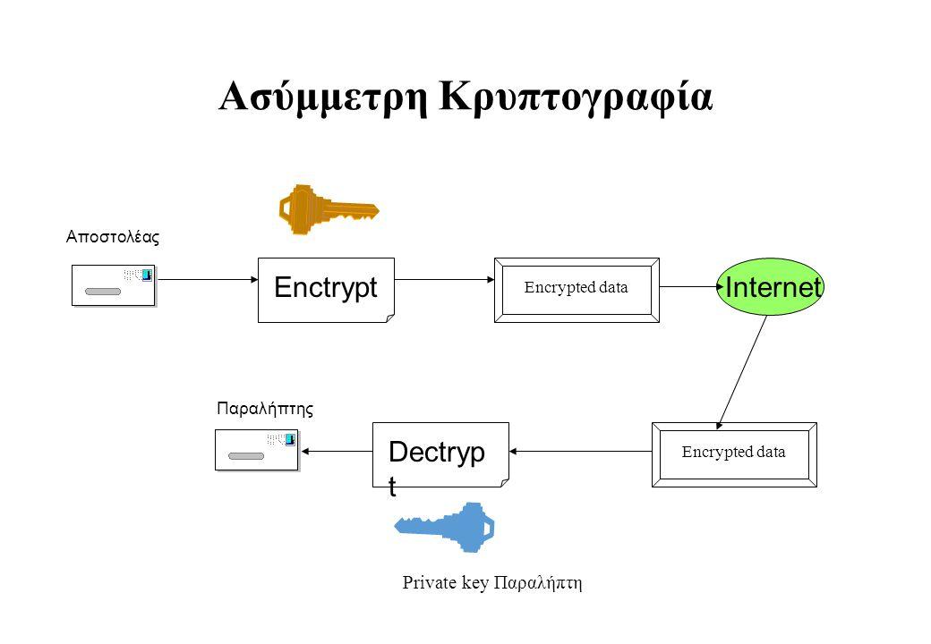 Ασύμμετρη Κρυπτογραφία