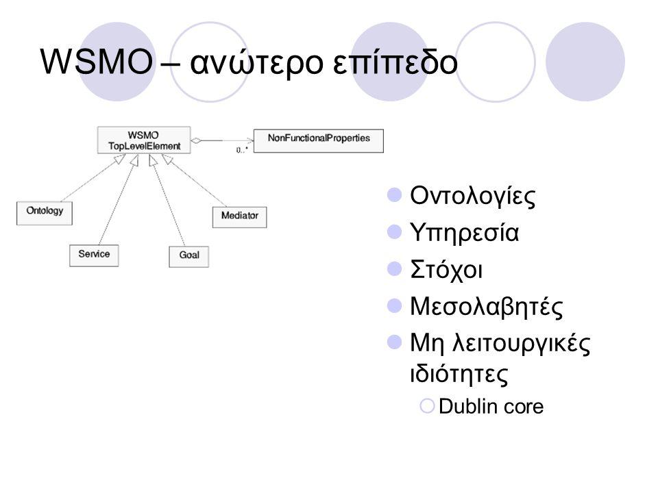 WSMO – ανώτερο επίπεδο Οντολογίες Υπηρεσία Στόχοι Μεσολαβητές