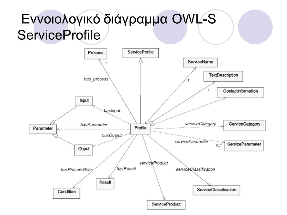 Εννοιολογικό διάγραμμα OWL-S ServiceProfile