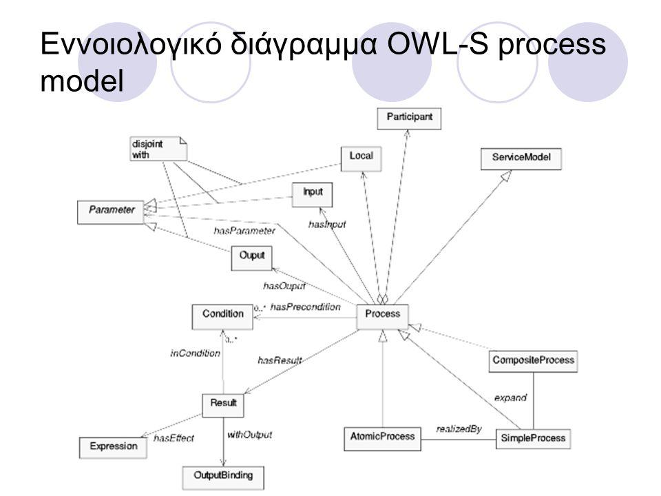 Εννοιολογικό διάγραμμα OWL-S process model