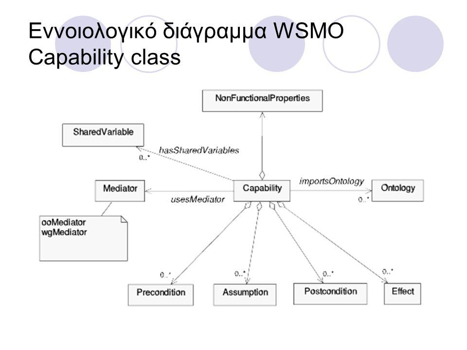 Εννοιολογικό διάγραμμα WSMO Capability class