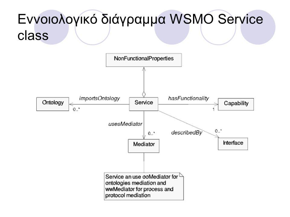 Εννοιολογικό διάγραμμα WSMO Service class