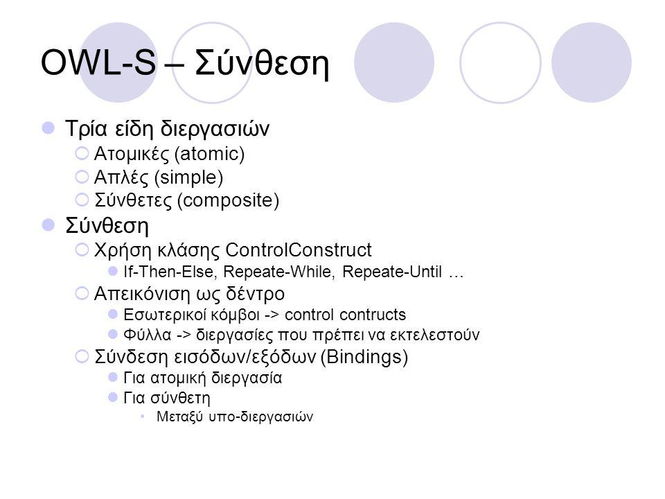 OWL-S – Σύνθεση Τρία είδη διεργασιών Σύνθεση Ατομικές (atomic)