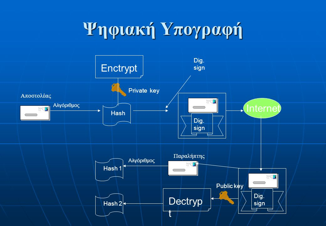 Ψηφιακή Υπογραφή Enctrypt Internet Dectrypt Dig. sign Private key