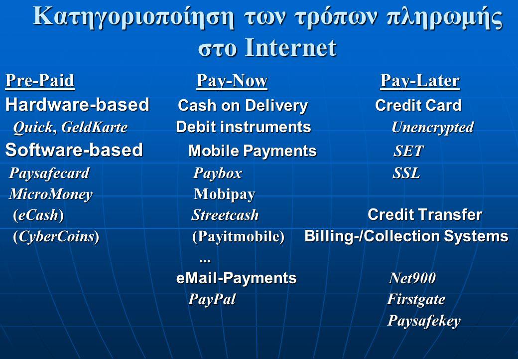 Κατηγοριοποίηση των τρόπων πληρωμής στο Internet