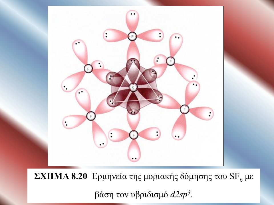 ΣΧΗΜΑ 8.20 Ερμηνεία της μοριακής δόμησης του SF6 με βάση τον υβριδισμό d2sp3.