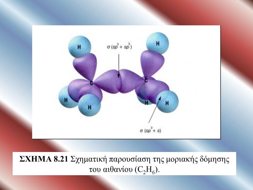 ΣΧΗΜΑ 8.21 Σχηματική παρουσίαση της μοριακής δόμησης του αιθανίου (C2H6).