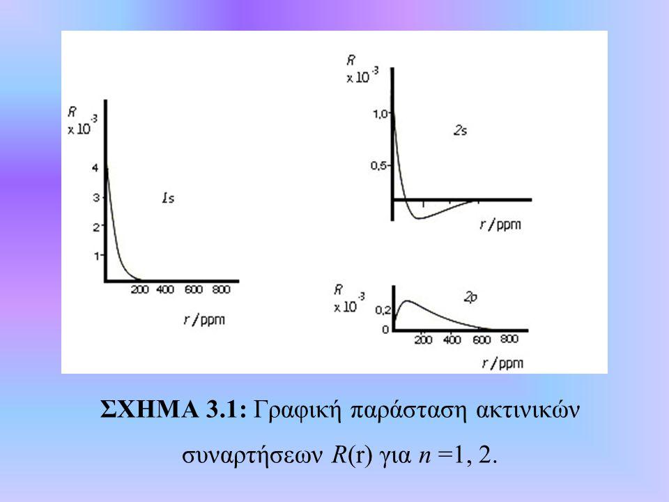 ΣΧΗΜΑ 3.1: Γραφική παράσταση ακτινικών συναρτήσεων R(r) για n =1, 2.