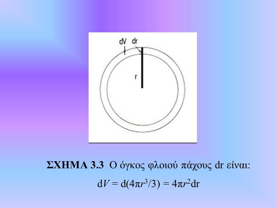 ΣΧΗΜΑ 3.3 Ο όγκος φλοιού πάχους dr είναι: dV = d(4πr3/3) = 4πr2dr