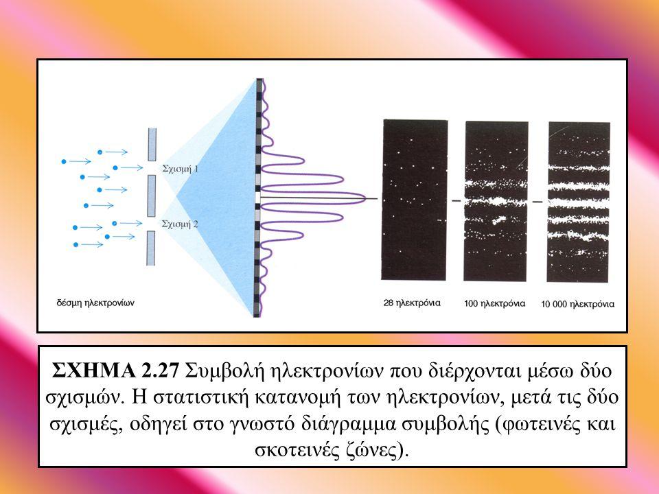 ΣΧΗΜΑ 2. 27 Συμβολή ηλεκτρονίων που διέρχονται μέσω δύο σχισμών