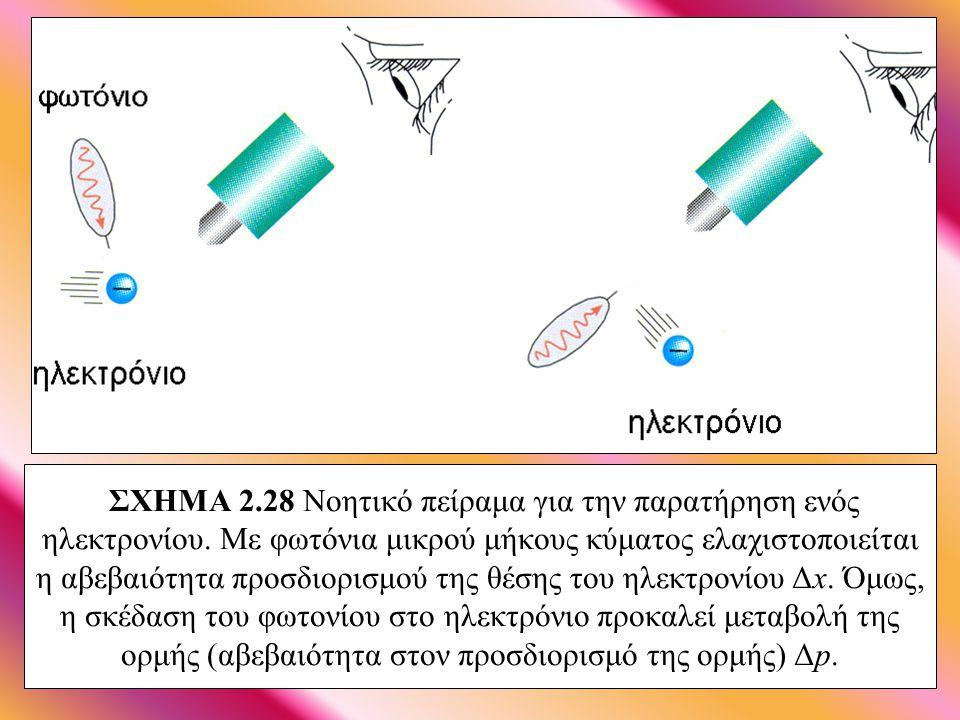 ΣΧΗΜΑ 2. 28 Νοητικό πείραμα για την παρατήρηση ενός ηλεκτρονίου