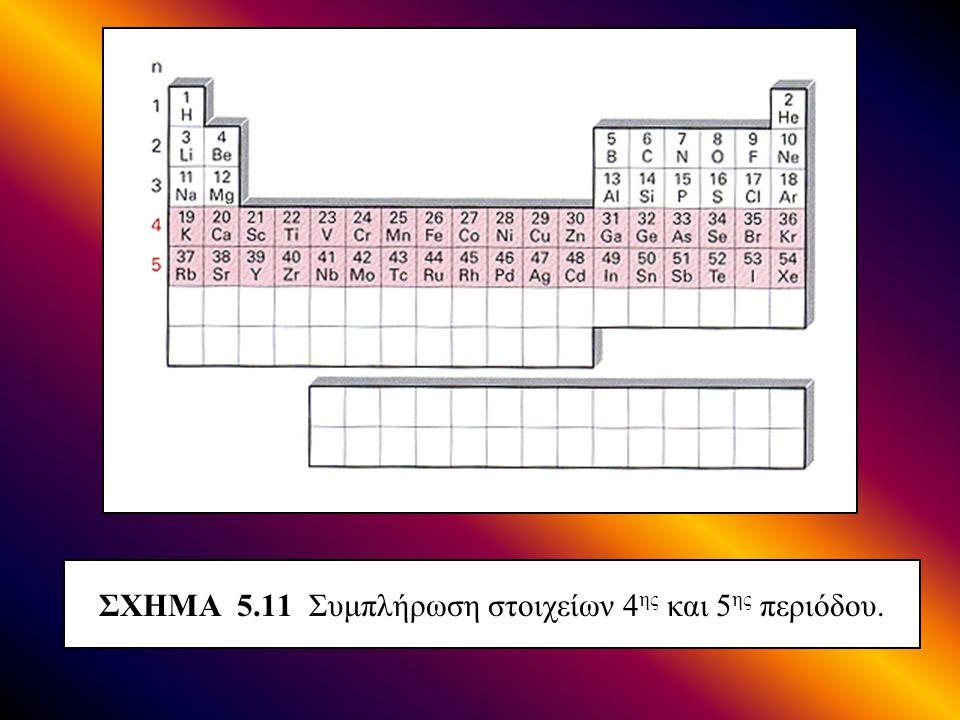 ΣΧΗΜΑ 5.11 Συμπλήρωση στοιχείων 4ης και 5ης περιόδου.