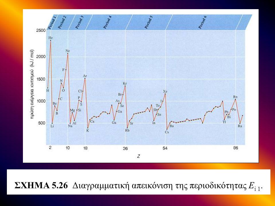 ΣΧΗΜΑ 5.26 Διαγραμματική απεικόνιση της περιοδικότητας Ei 1.