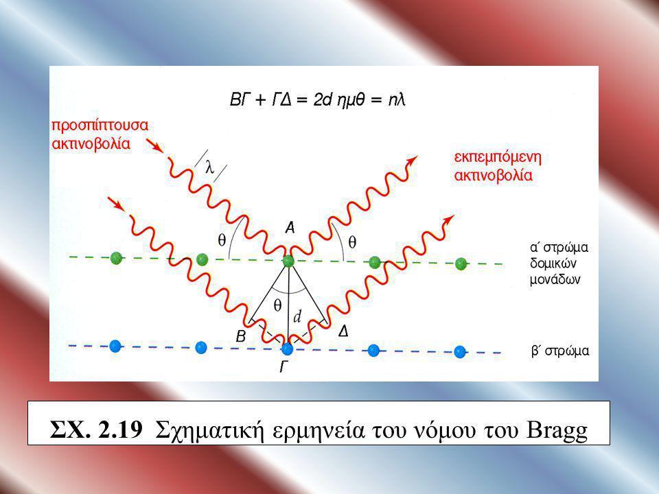 ΣΧ. 2.19 Σχηματική ερμηνεία του νόμου του Bragg