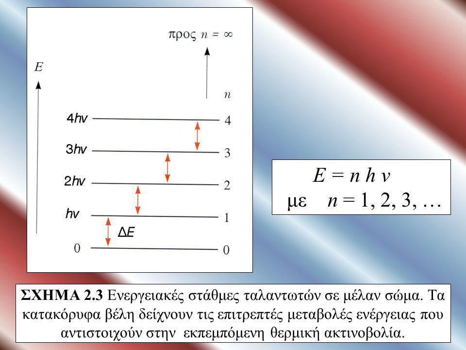 Ε = n h v με n = 1, 2, 3, …