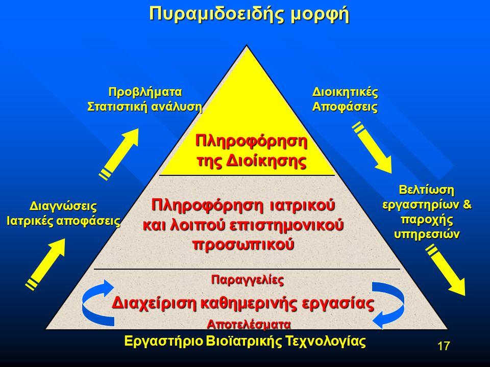 Πυραμιδοειδής μορφή Πληροφόρηση της Διοίκησης