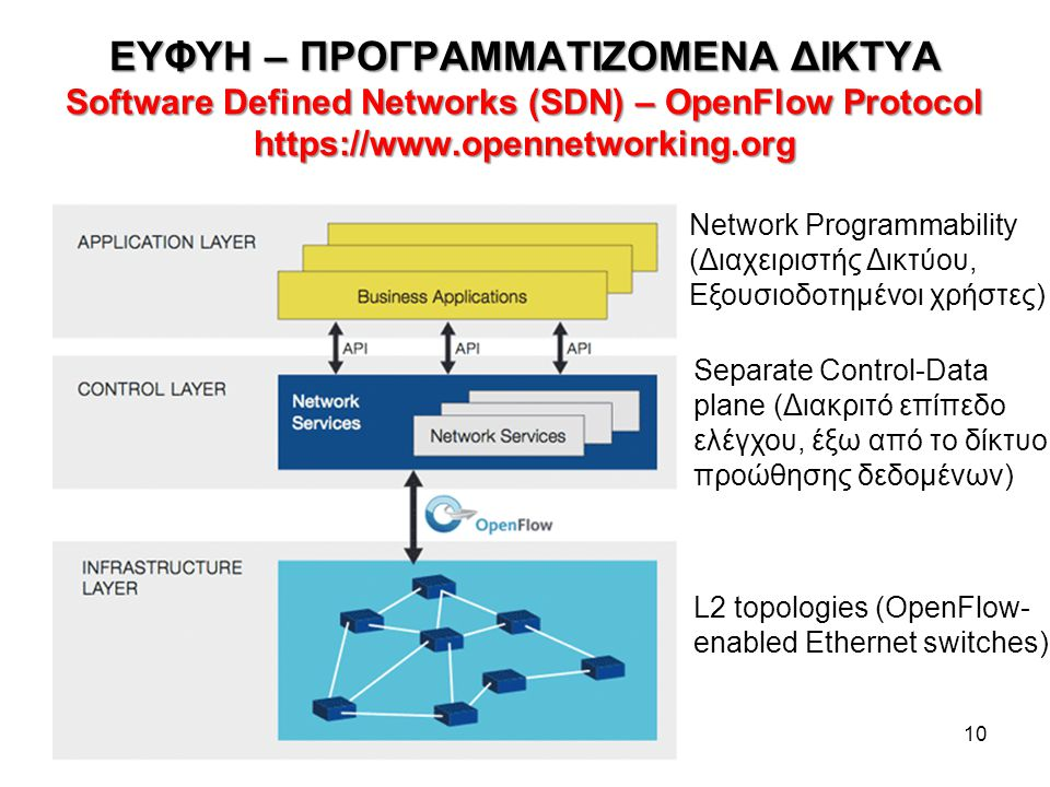 ΕΥΦΥΗ – ΠΡΟΓΡΑΜΜΑΤΙΖΟΜΕΝΑ ΔΙΚΤΥΑ Software Defined Networks (SDN) – OpenFlow Protocol https://www.opennetworking.org
