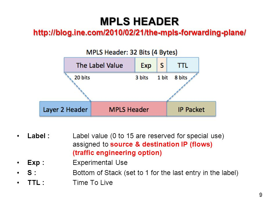 MPLS HEADER http://blog.ine.com/2010/02/21/the-mpls-forwarding-plane/